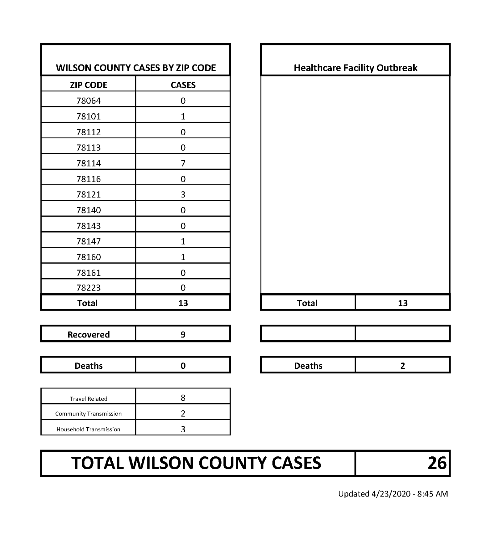 Wilson County Judge: Please Do Not Relax Your Guard